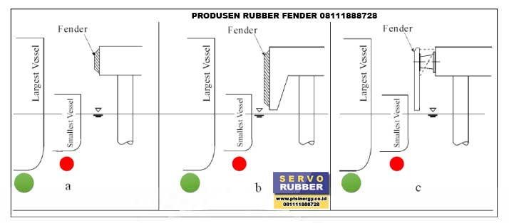 Posisi Pasang Frontal Frame Rubber Fender